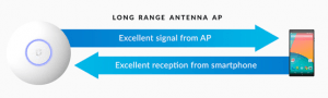 Wi-Fi AP